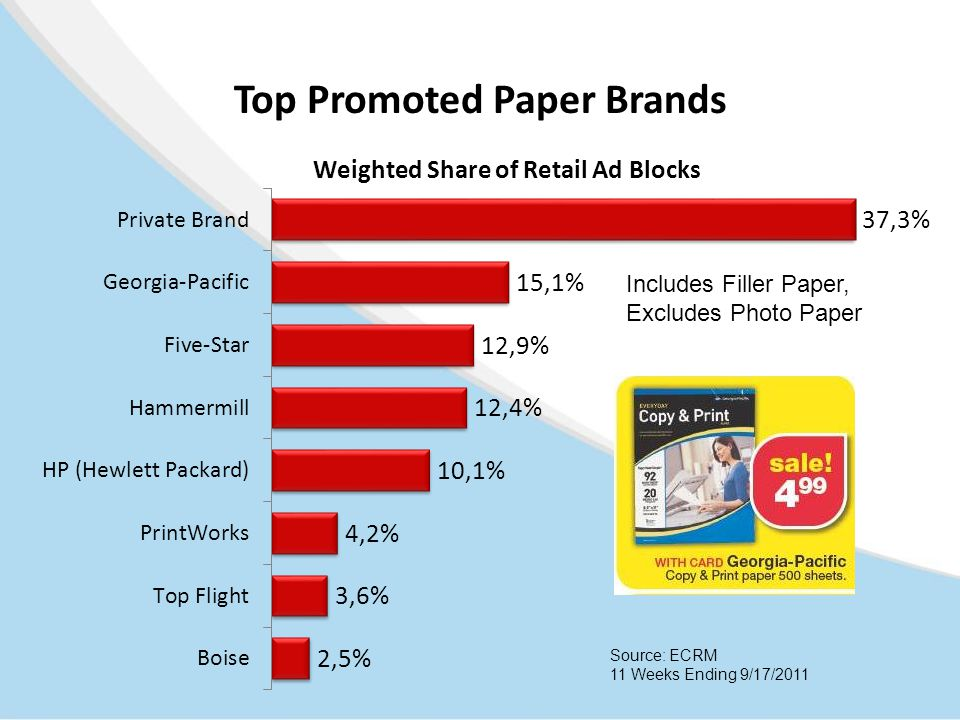 Top Promoted Paper Brands Source: ECRM 11 Weeks Ending 9/17/2011 Includes Filler Paper, Excludes Photo Paper