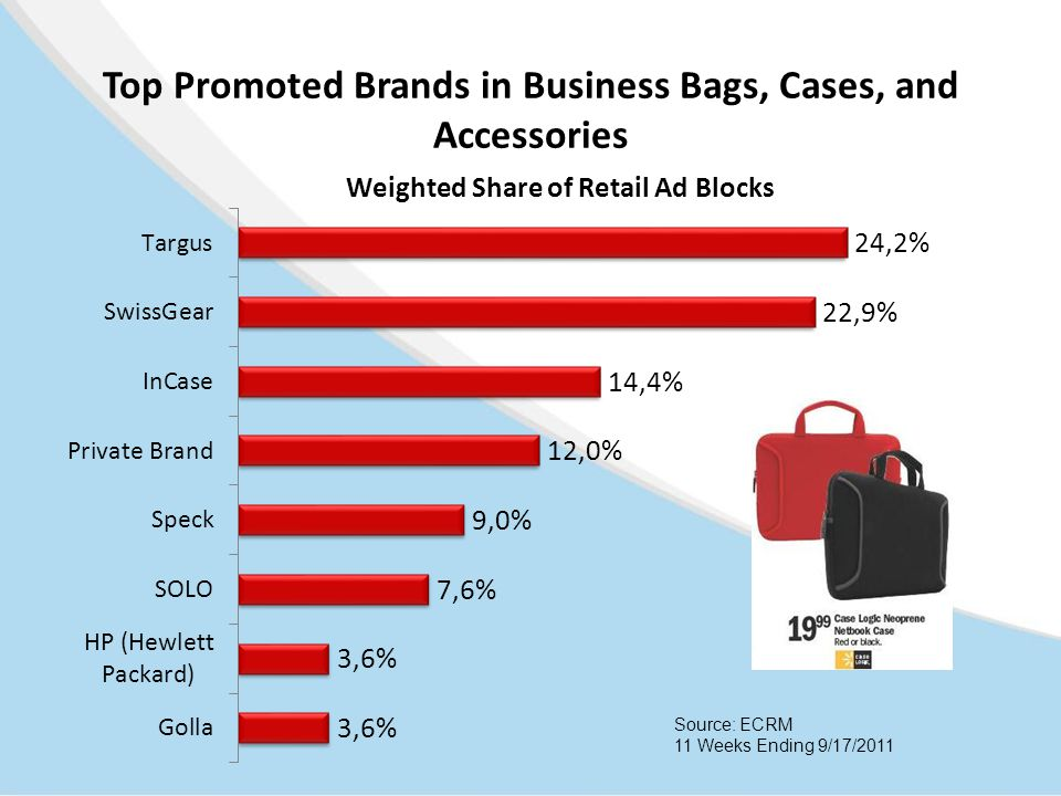 Top Promoted Brands in Business Bags, Cases, and Accessories Source: ECRM 11 Weeks Ending 9/17/2011