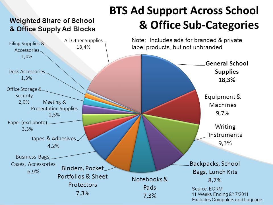 BTS Ad Support Across School & Office Sub-Categories Source: ECRM 11 Weeks Ending 9/17/2011 Excludes Computers and Luggage Weighted Share of School &