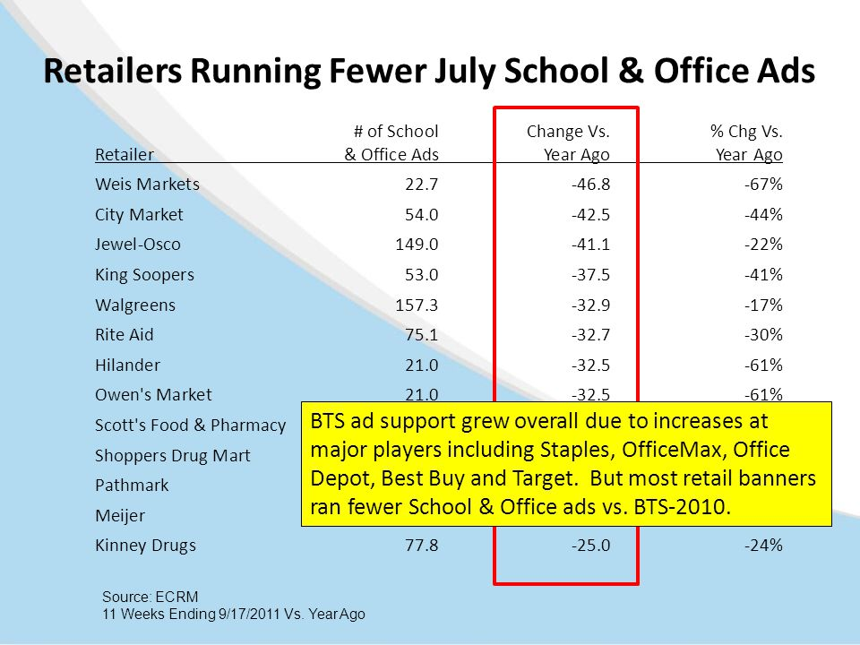 Retailers Running Fewer July School & Office Ads # of School Change Vs.% Chg Vs. Retailer & Office Ads Year AgoYear Ago Weis Markets22.7-46.8-67% City