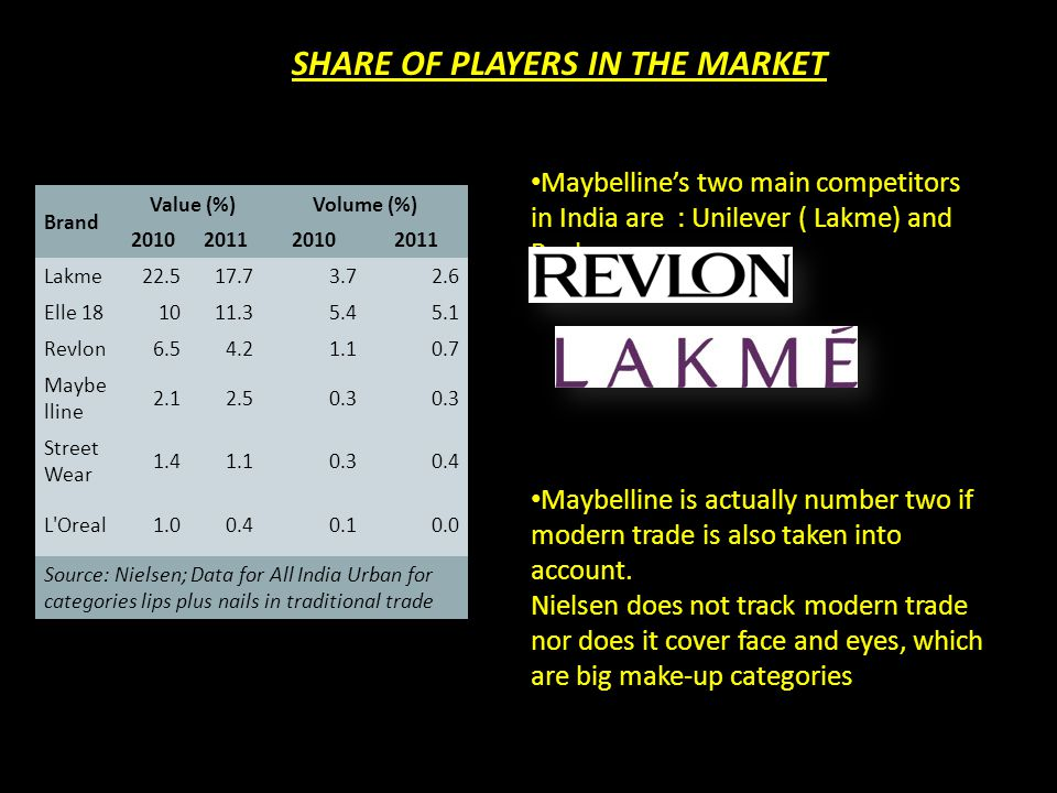 SHARE OF PLAYERS Brand Value (%)Volume (%) 2010201120102011 Lakme22.517.73.72.6 Elle 181011.35.45.1 Revlon6.54.21.10.7 Maybe lline 2.12.50.3 Street We