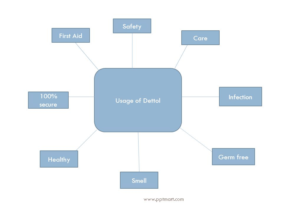 Usage of Dettol First Aid Safety Care 100% secure Smell Infection Germ free Healthy www.pptmart.com