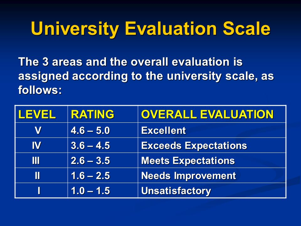 University Evaluation Scale The 3 areas and the overall evaluation is assigned according to the university scale, as follows: LEVELRATING OVERALL EVALUATION V 4.6 – 5.0 Excellent IV IV 3.6 – 4.5 Exceeds Expectations III III 2.6 – 3.5 Meets Expectations II II 1.6 – 2.5 Needs Improvement I 1.0 – 1.5 Unsatisfactory