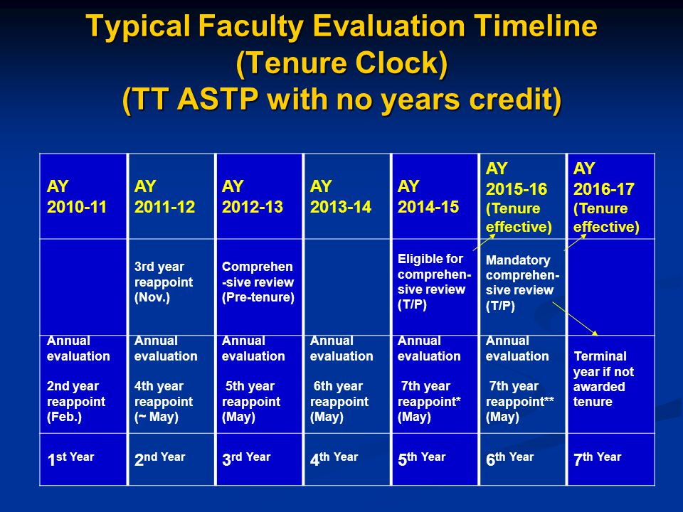 Typical Faculty Evaluation Timeline (Tenure Clock) (TT ASTP with no years credit) AY 2010-11 AY 2011-12 AY 2012-13 AY 2013-14 AY 2014-15 AY 2015-16 (Tenure effective) AY 2016-17 (Tenure effective) 3rd year reappoint (Nov.) Comprehen -sive review (Pre-tenure) Eligible for comprehen- sive review (T/P) Mandatory comprehen- sive review (T/P) Annual evaluation 2nd year reappoint (Feb.) Annual evaluation 4th year reappoint (~ May) Annual evaluation 5th year reappoint (May) Annual evaluation 6th year reappoint (May) Annual evaluation 7th year reappoint* (May) Annual evaluation 7th year reappoint** (May) Terminal year if not awarded tenure 1 st Year 2 nd Year 3 rd Year 4 th Year 5 th Year 6 th Year 7 th Year Probationary period = 7 years FallFall SpringSpring