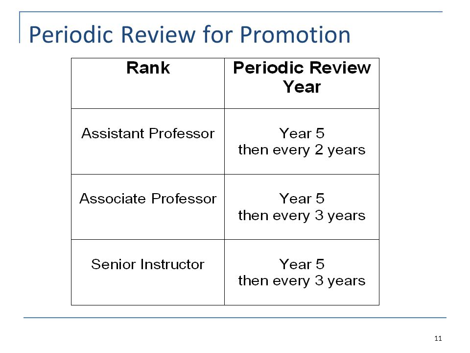 Periodic Review for Promotion 11