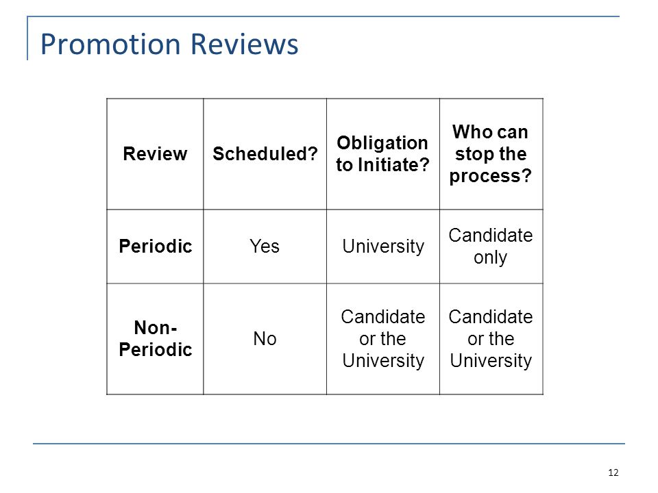 Promotion Reviews ReviewScheduled.Obligation to Initiate.