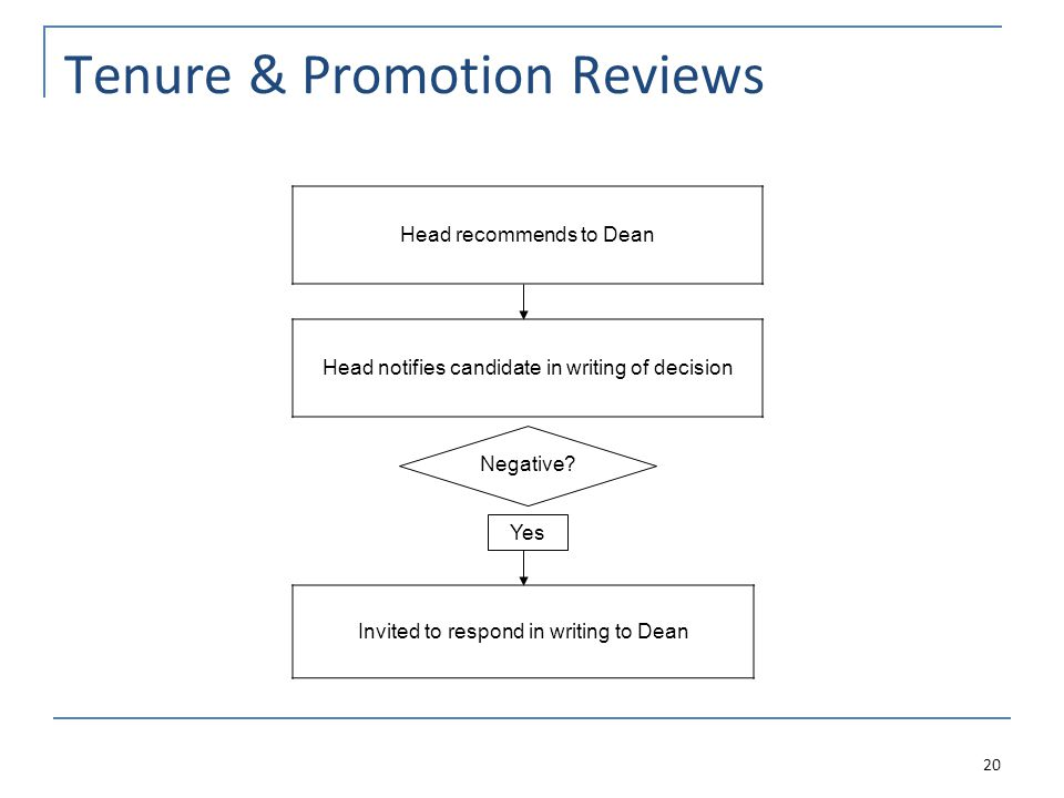Tenure & Promotion Reviews Head recommends to Dean Head notifies candidate in writing of decision Invited to respond in writing to Dean 20 Negative.