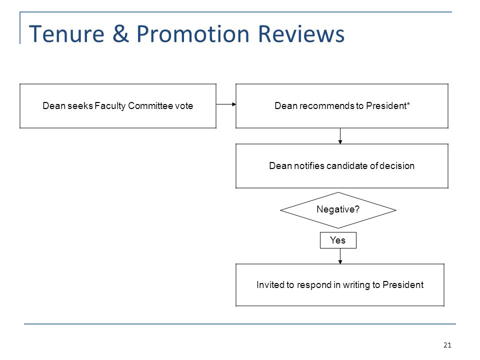Tenure & Promotion Reviews Dean recommends to President* Dean seeks Faculty Committee vote Dean notifies candidate of decision Invited to respond in writing to President 21 Negative.