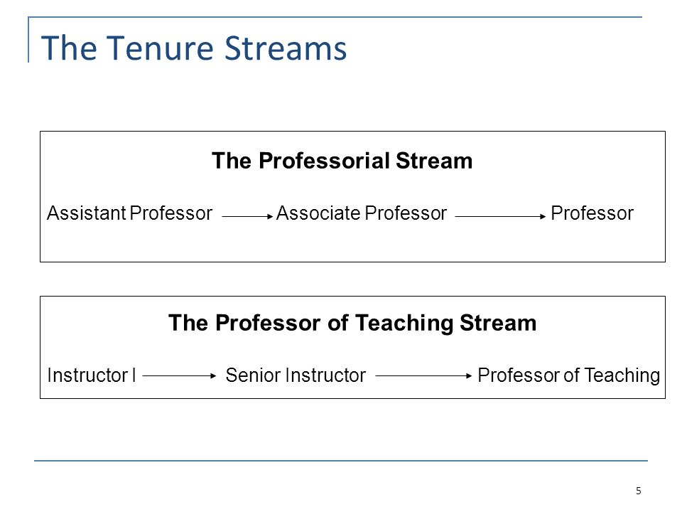 The Tenure Streams 5 The Professorial Stream Assistant Professor Associate Professor Professor The Professor of Teaching Stream Instructor I Senior Instructor Professor of Teaching