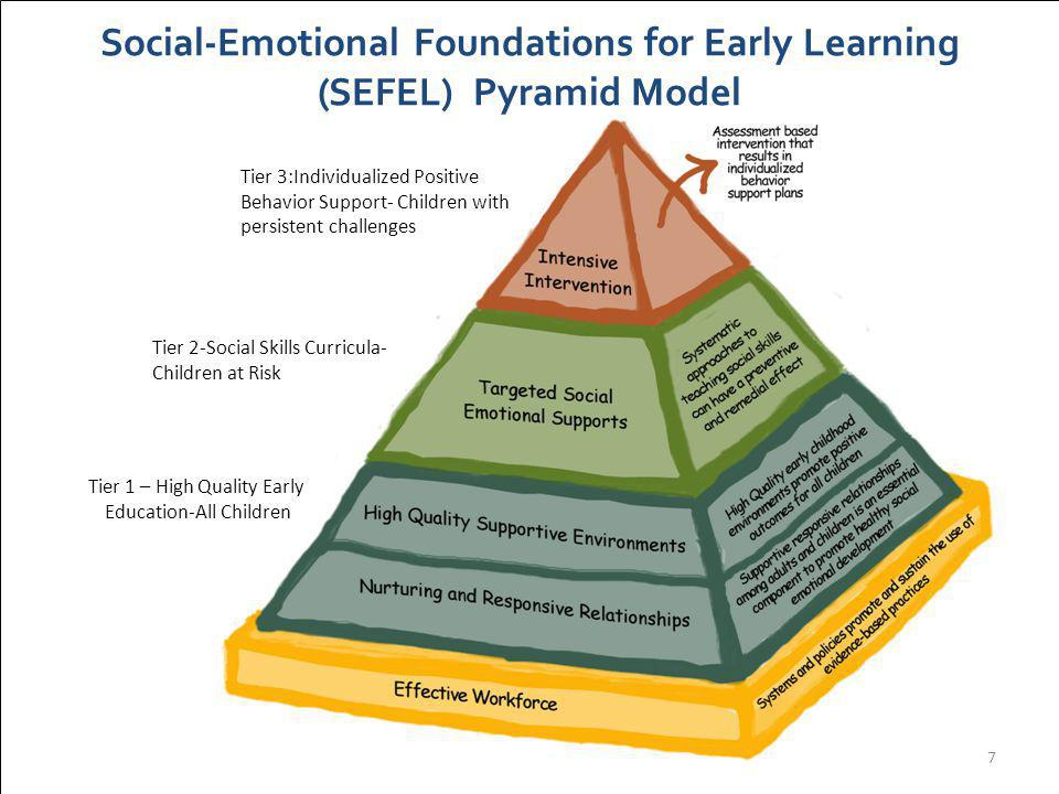Social-Emotional Foundations for Early Learning (SEFEL) Pyramid Model Tier 1 – High Quality Early Education-All Children 7 Tier 3:Individualized Positive Behavior Support- Children with persistent challenges Tier 2-Social Skills Curricula- Children at Risk