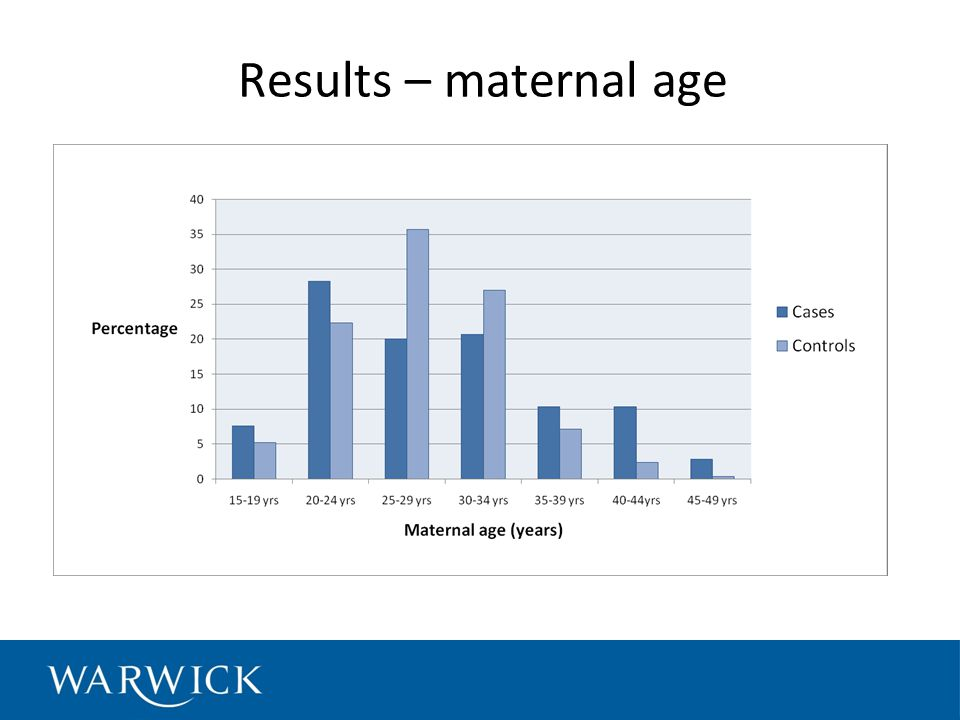 Results – maternal age