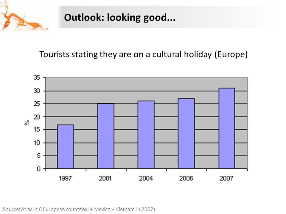 Outlook: looking good... Source: Atlas in 6 European countries (+ Mexico + Vietnam in 2007) Tourists stating they are on a cultural holiday (Europe)
