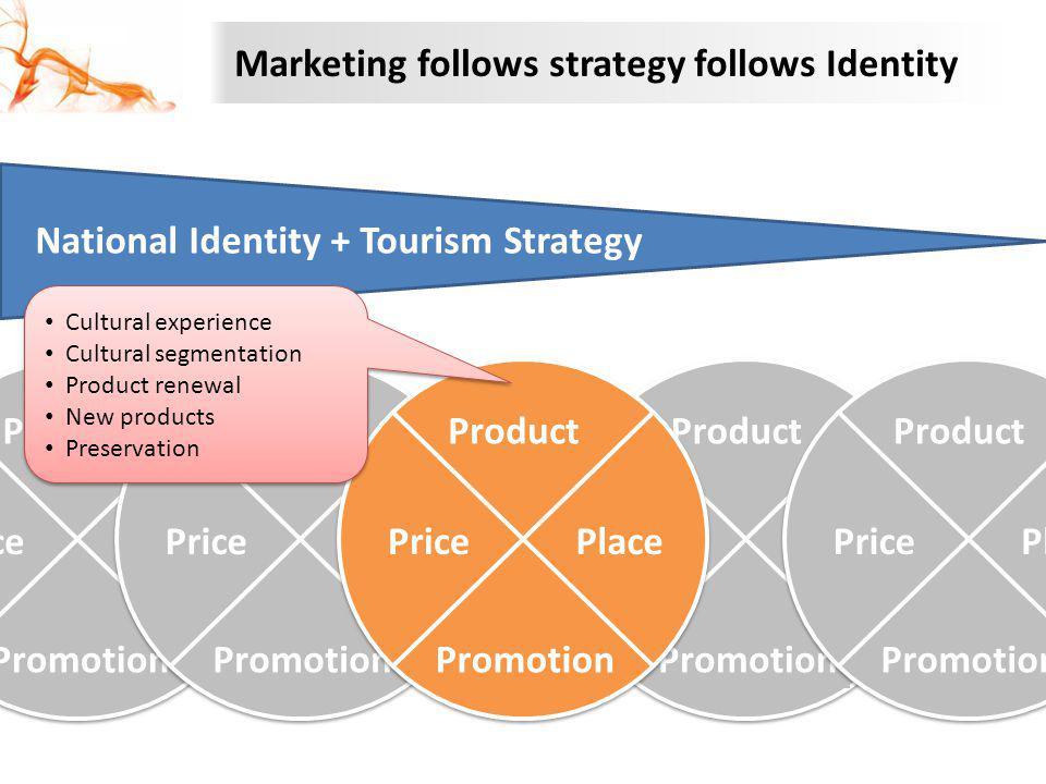 Marketing follows strategy follows Identity National Identity + Tourism Strategy Product PlacePrice Promotion Product PlacePrice Promotion Product Pla