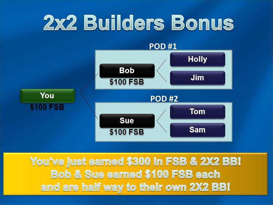 You $100 FSB You $100 FSB Bob $100 FSB Bob $100 FSB Sue $100 FSB Sue $100 FSB Holly Jim Tom Sam POD #1 POD #2