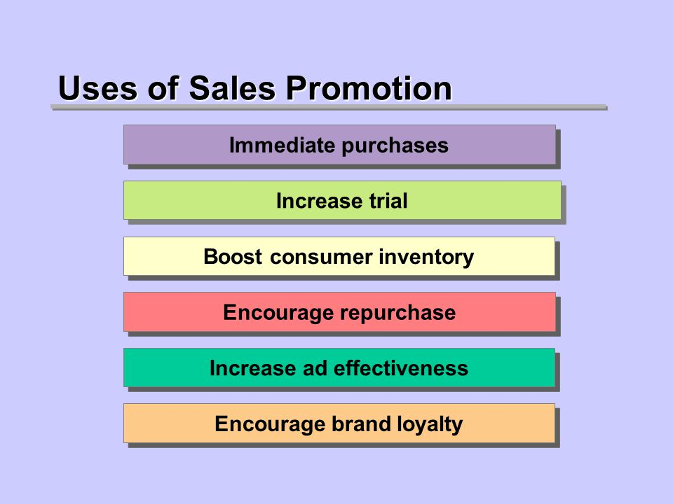 Uses of Sales Promotion Immediate purchases Increase trial Boost consumer inventory Encourage repurchase Increase ad effectiveness Encourage brand loyalty
