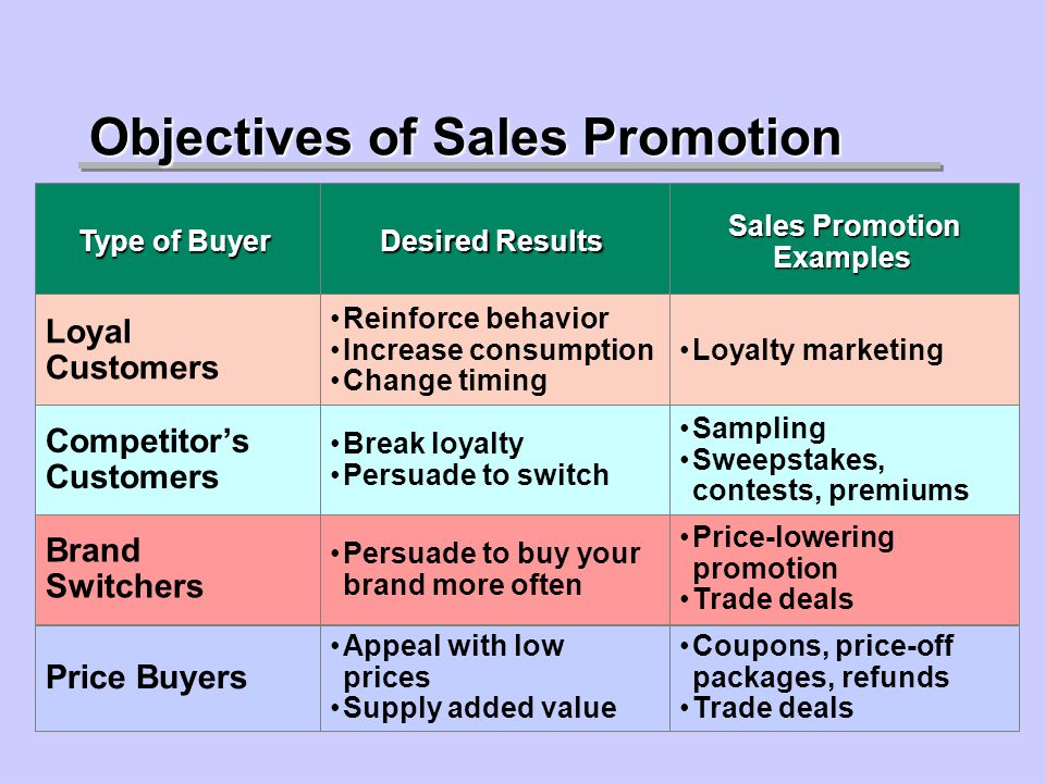 Objectives of Sales Promotion Type of Buyer Loyal Customers Competitors Customers Brand Switchers Price Buyers Desired Results Reinforce behavior Increase consumption Change timing Break loyalty Persuade to switch Persuade to buy your brand more often Appeal with low prices Supply added value Sales Promotion Examples Loyalty marketing Sampling Sweepstakes, contests, premiums Price-lowering promotion Trade deals Coupons, price-off packages, refunds Trade deals