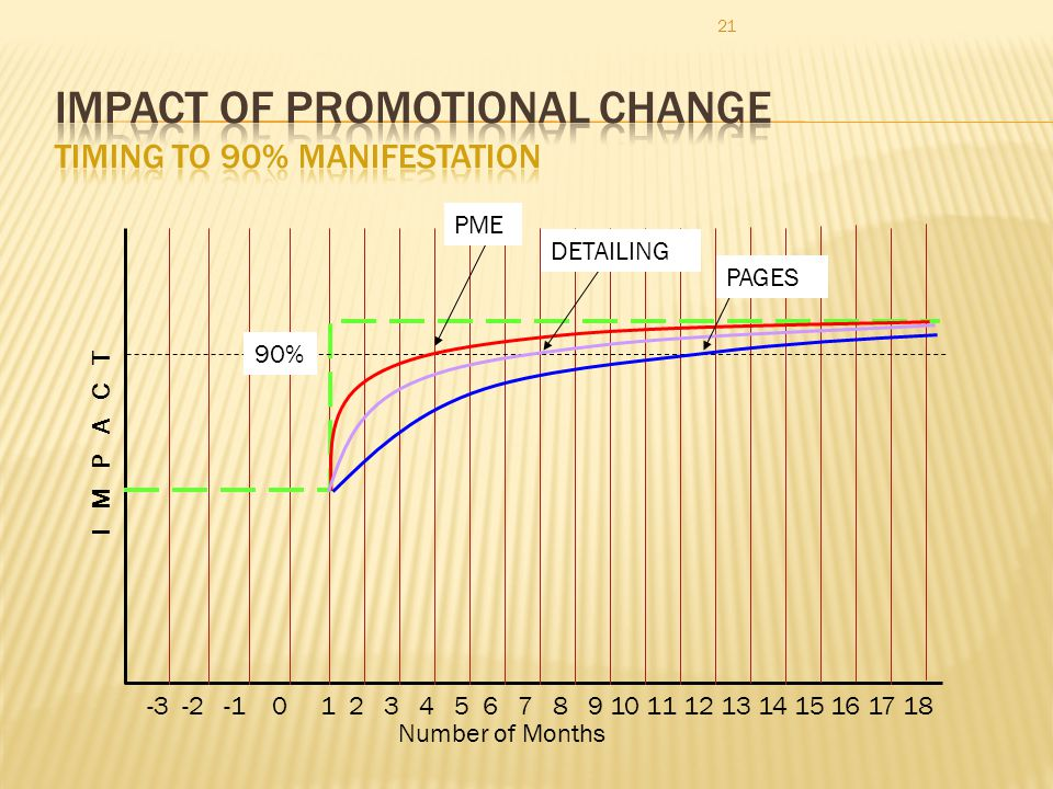 21 I M P A C T Number of Months 1 2 3 4 5 6 7 8 9 10 11 12 13 14 15 16 17 18 -3 -2 -1 0 PME DETAILING PAGES 90%