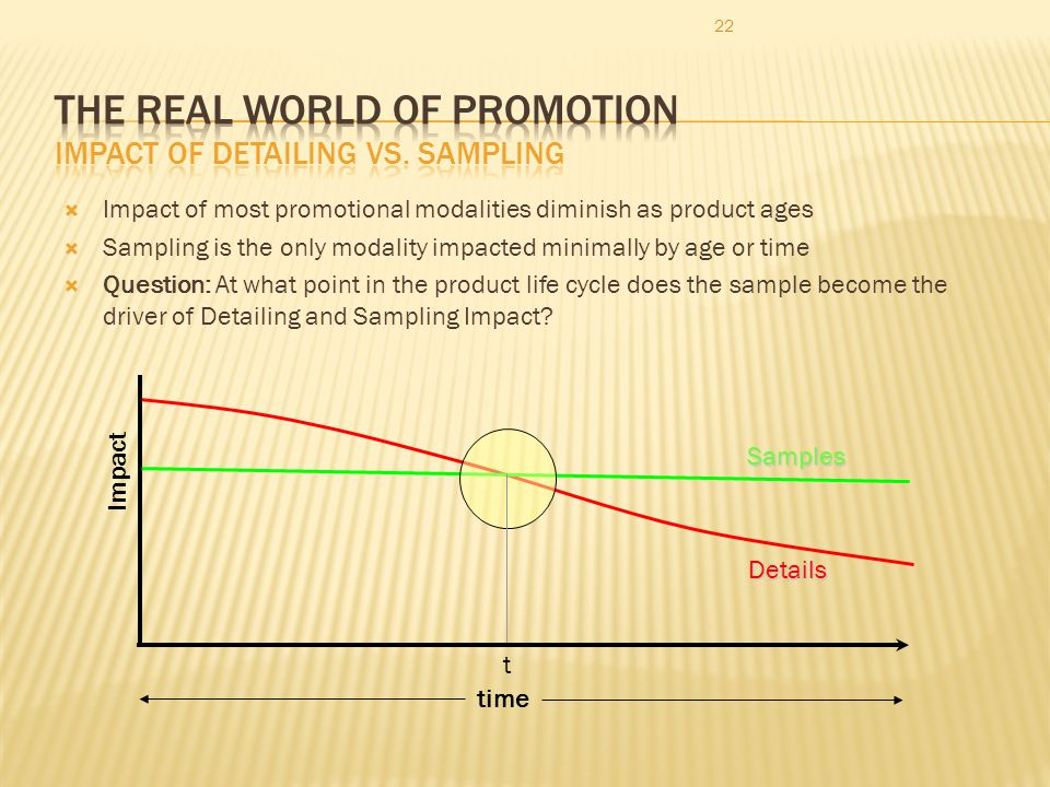 22 Impact of most promotional modalities diminish as product ages Sampling is the only modality impacted minimally by age or time Question: At what po