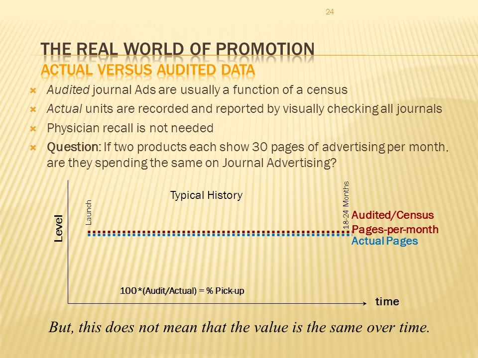 24 Audited journal Ads are usually a function of a census Actual units are recorded and reported by visually checking all journals Physician recall is