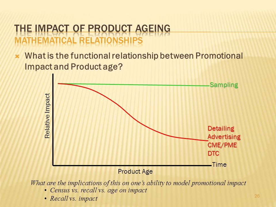 26 What is the functional relationship between Promotional Impact and Product age? Time Product Age Relative Impact DetailingAdvertisingCME/PMEDTC Sam