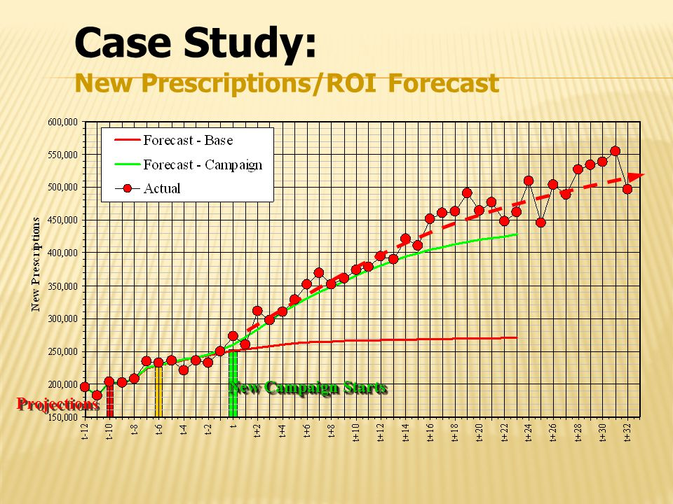 Case Study: New Prescriptions/ROI Forecast Projections New Campaign Starts