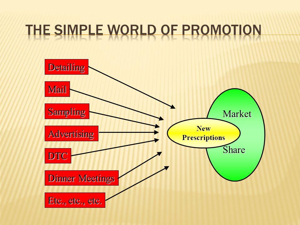 NewPrescriptions MarketShare Detailing Sampling Advertising DTC Mail Dinner Meetings Etc., etc., etc.