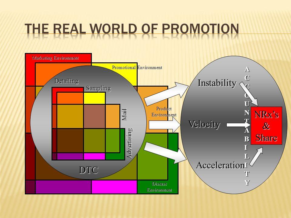 Marketing Environment Promotional Environment ProductEnvironment DiseaseEnvironment Instability Velocity Acceleration ACCOUNTABILITY DTC Detailing Sam
