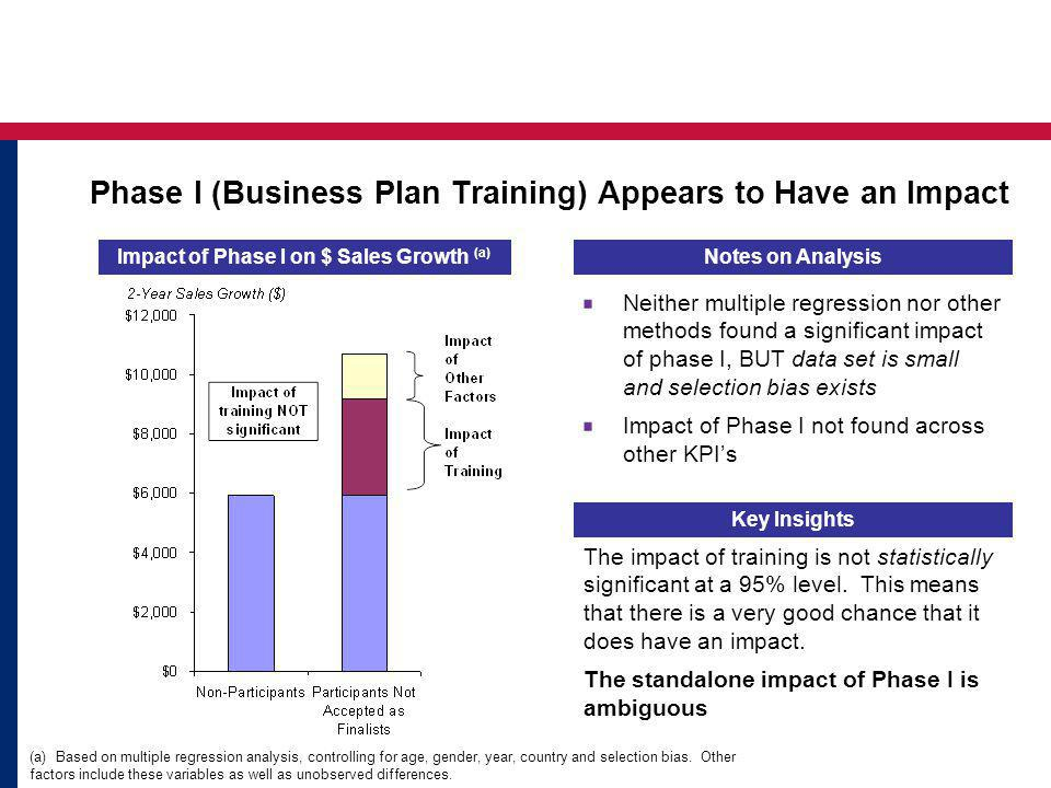 Impact of Phase I on $ Sales Growth (a) Key Insights The impact of training is not statistically significant at a 95% level.
