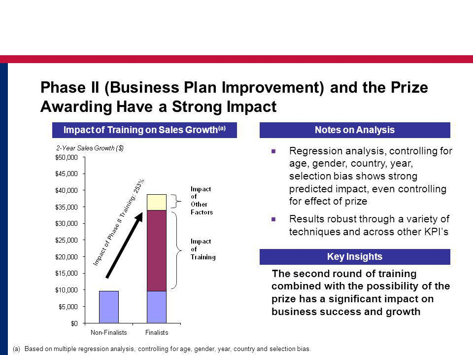 Impact of Training on Sales Growth (a) Key Insights The second round of training combined with the possibility of the prize has a significant impact on business success and growth Notes on Analysis Regression analysis, controlling for age, gender, country, year, selection bias shows strong predicted impact, even controlling for effect of prize Results robust through a variety of techniques and across other KPIs (a) Based on multiple regression analysis, controlling for age, gender, year, country and selection bias.