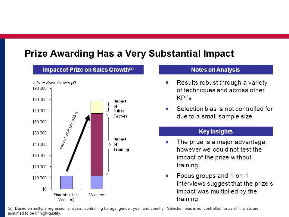 Impact of Prize on Sales Growth (a) Key Insights The prize is a major advantage, however we could not test the impact of the prize without training.
