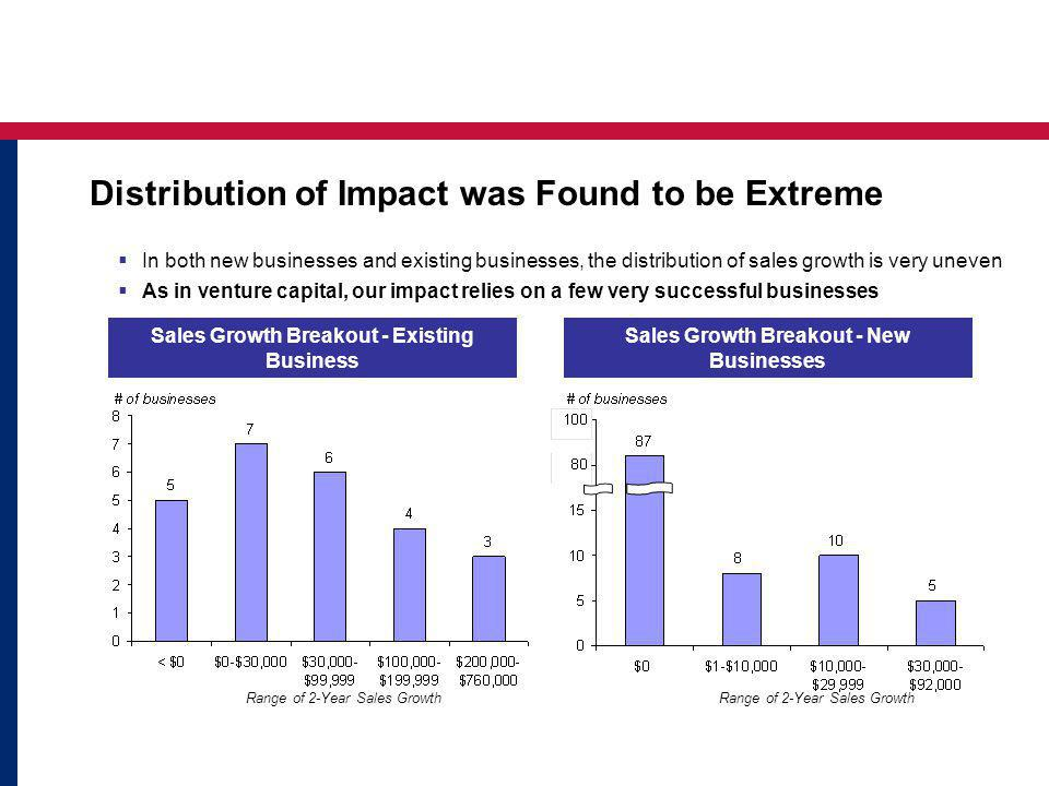 Sales Growth Breakout - New Businesses Sales Growth Breakout - Existing Business In both new businesses and existing businesses, the distribution of sales growth is very uneven As in venture capital, our impact relies on a few very successful businesses Range of 2-Year Sales Growth Distribution of Impact was Found to be Extreme