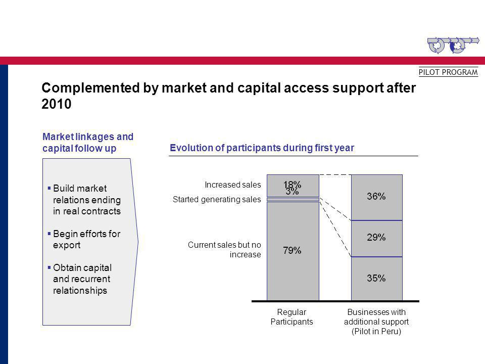 Complemented by market and capital access support after 2010 PILOT PROGRAM Market linkages and capital follow up Build market relations ending in real contracts Begin efforts for export Obtain capital and recurrent relationships Evolution of participants during first year Regular Participants Increased sales Businesses with additional support (Pilot in Peru) Started generating sales Current sales but no increase