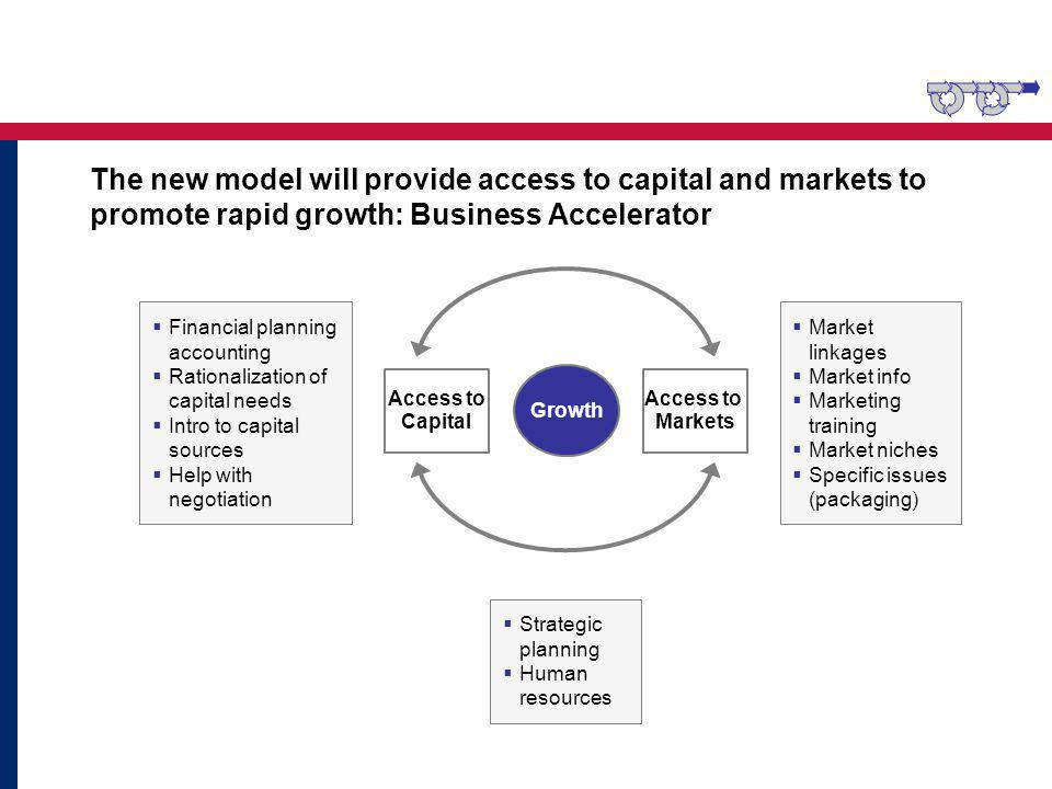 The new model will provide access to capital and markets to promote rapid growth: Business Accelerator Access to Capital Access to Markets Growth Market linkages Market info Marketing training Market niches Specific issues (packaging) Financial planning accounting Rationalization of capital needs Intro to capital sources Help with negotiation Strategic planning Human resources
