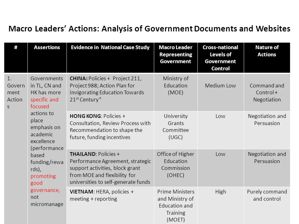 Macro Leaders Actions: Analysis of Government Documents and Websites #AssertionsEvidence in National Case StudyMacro Leader Representing Government Cross-national Levels of Government Control Nature of Actions 1.