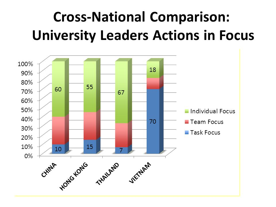 Cross-National Comparison: University Leaders Actions in Focus