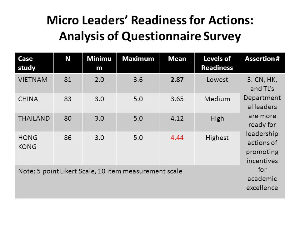 Micro Leaders Readiness for Actions: Analysis of Questionnaire Survey Case study NMinimu m MaximumMeanLevels of Readiness Assertion # VIETNAM812.03.62.87Lowest3.