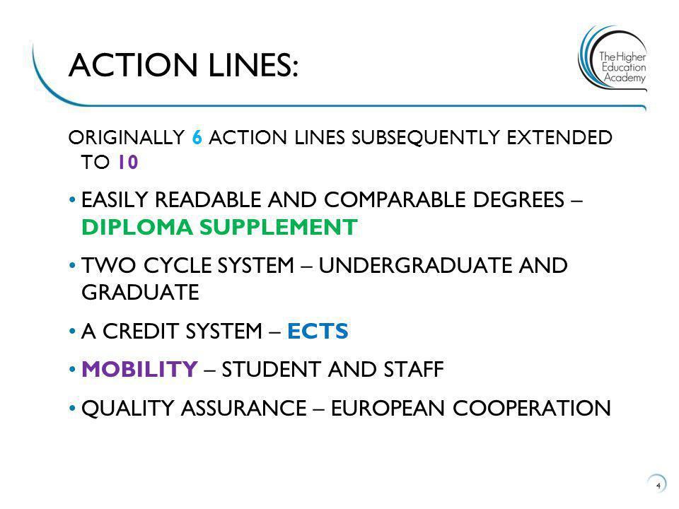 ORIGINALLY 6 ACTION LINES SUBSEQUENTLY EXTENDED TO 10 EASILY READABLE AND COMPARABLE DEGREES – DIPLOMA SUPPLEMENT TWO CYCLE SYSTEM – UNDERGRADUATE AND GRADUATE A CREDIT SYSTEM – ECTS MOBILITY – STUDENT AND STAFF QUALITY ASSURANCE – EUROPEAN COOPERATION 4 ACTION LINES: