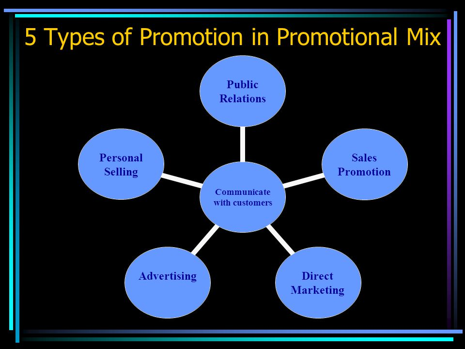 5 Types of Promotion in Promotional Mix Communicate with customers Public Relations Sales Promotion Direct Marketing AdvertisingPersonal Selling