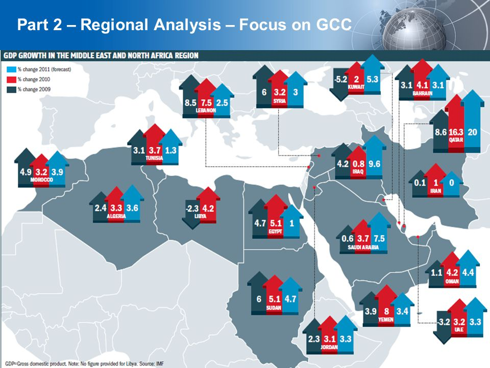 YOUR LOGO Page 6 Part 2 – Regional Analysis – Focus on GCC