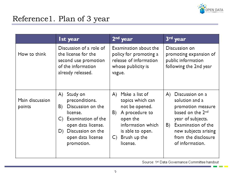 2 Reference1. Plan of 3 year 1st year2 nd year3 rd year How to think Discussion of a role of the license for the second use promotion of the informati