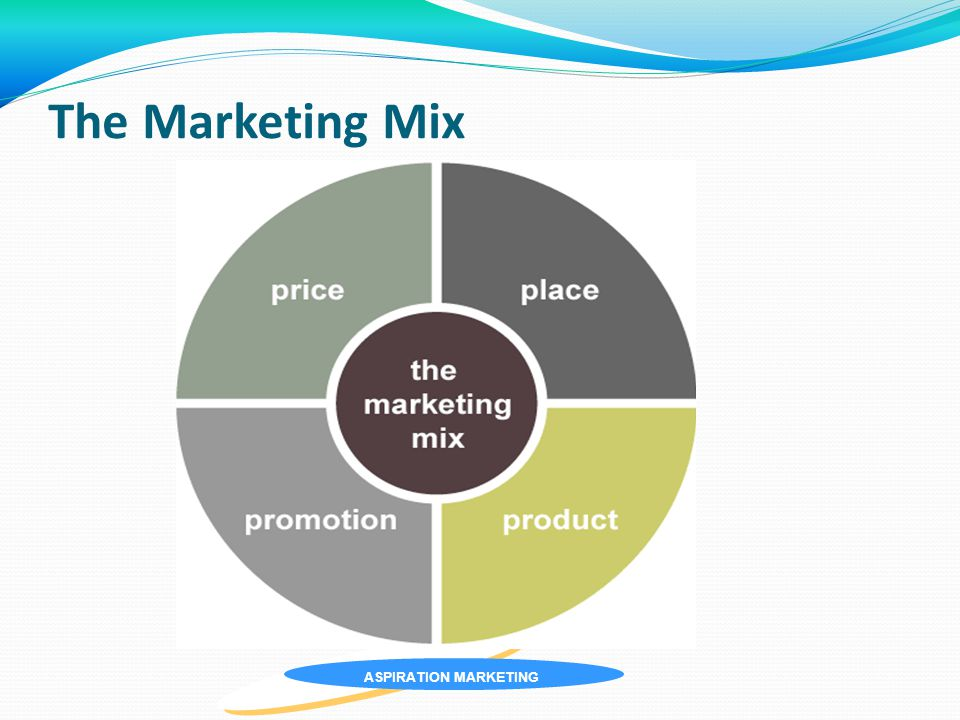 ASPIRATION MARKETING The Marketing Mix