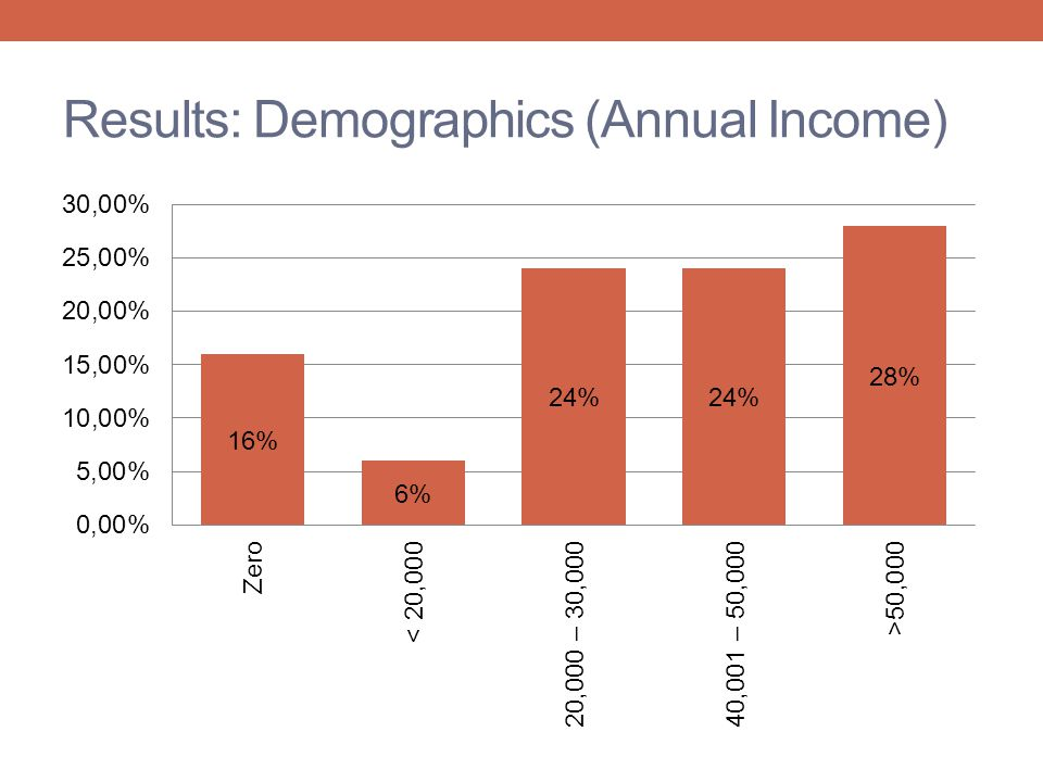 Results: Demographics (Annual Income)