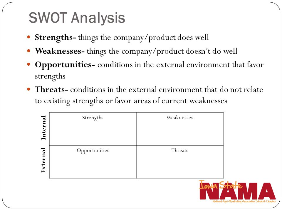 SWOT Analysis Strengths- things the company/product does well Weaknesses- things the company/product doesnt do well Opportunities- conditions in the e