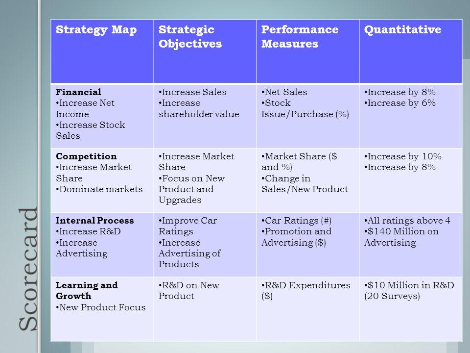 Strategy MapStrategic Objectives Performance Measures Quantitative Financial Increase Net Income Increase Stock Sales Increase Sales Increase sharehol