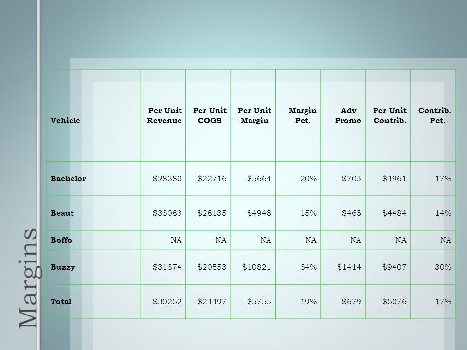 Vehicle Per Unit Revenue Per Unit COGS Per Unit Margin Margin Pct. Adv Promo Per Unit Contrib. Contrib. Pct. Bachelor $28380$22716$566420%$703$496117%