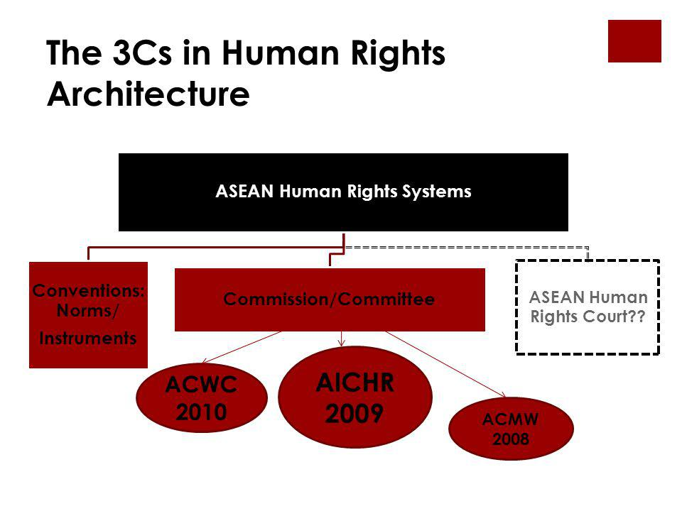 ASEAN Human Rights Systems Conventions: Norms/ Instruments Commission/Committee ASEAN Human Rights Court?? ACWC 2010 AICHR 2009 ACMW 2008 The 3Cs in H