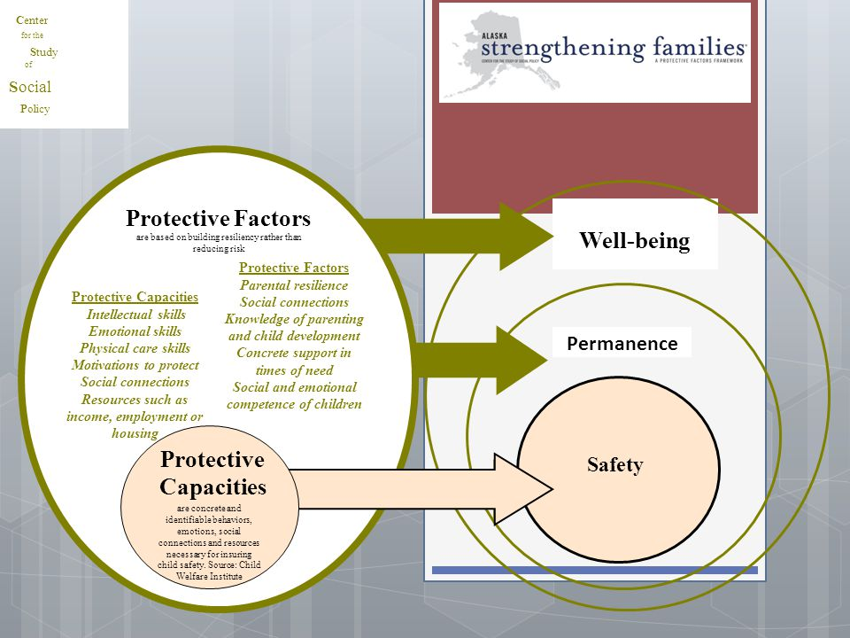 Permanence Well-being Protective Factors are based on building resiliency rather than reducing risk Safety are concrete and identifiable behaviors, em