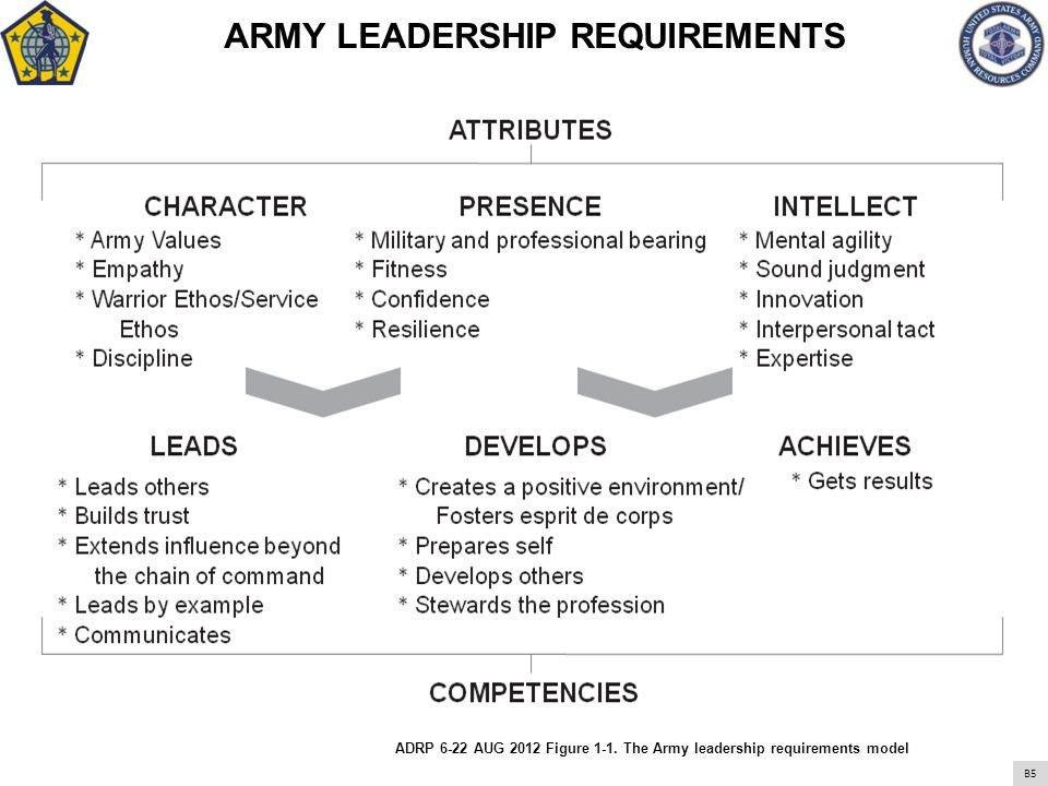 ARMY LEADERSHIP REQUIREMENTS ADRP 6-22 AUG 2012 Figure 1-1. The Army leadership requirements model ARMY LEADERSHIP REQUIREMENTS B5