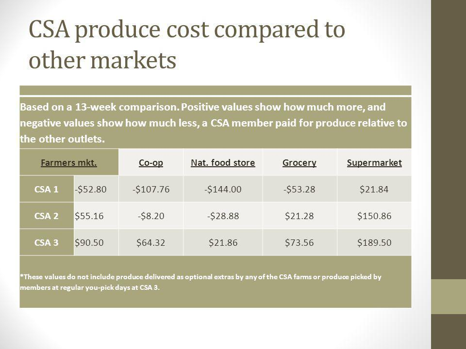 CSA produce cost compared to other markets Based on a 13-week comparison.