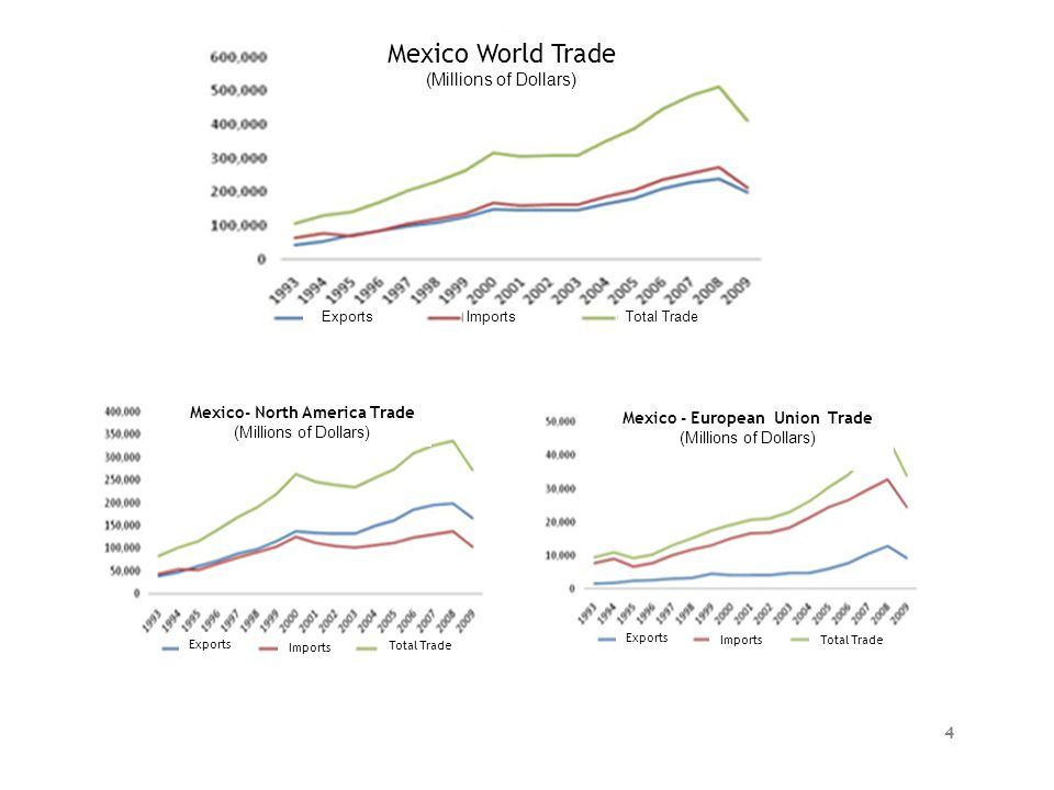 Exports ImportsTotal Trade Mexico World Trade (Millions of Dollars) Mexico- North America Trade (Millions of Dollars) Mexico - European Union Trade (M
